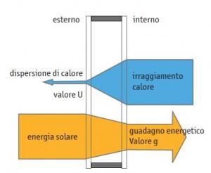 guadagno solare